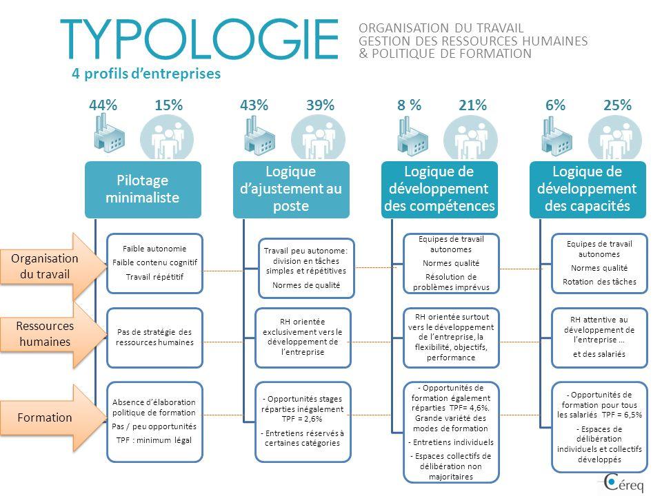 TYPOLOGIE 4 profils d'entreprises 15% 44% 39% 43% 21% 8 % 25% 6%