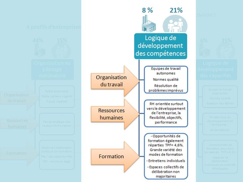 4 profils d'entreprises