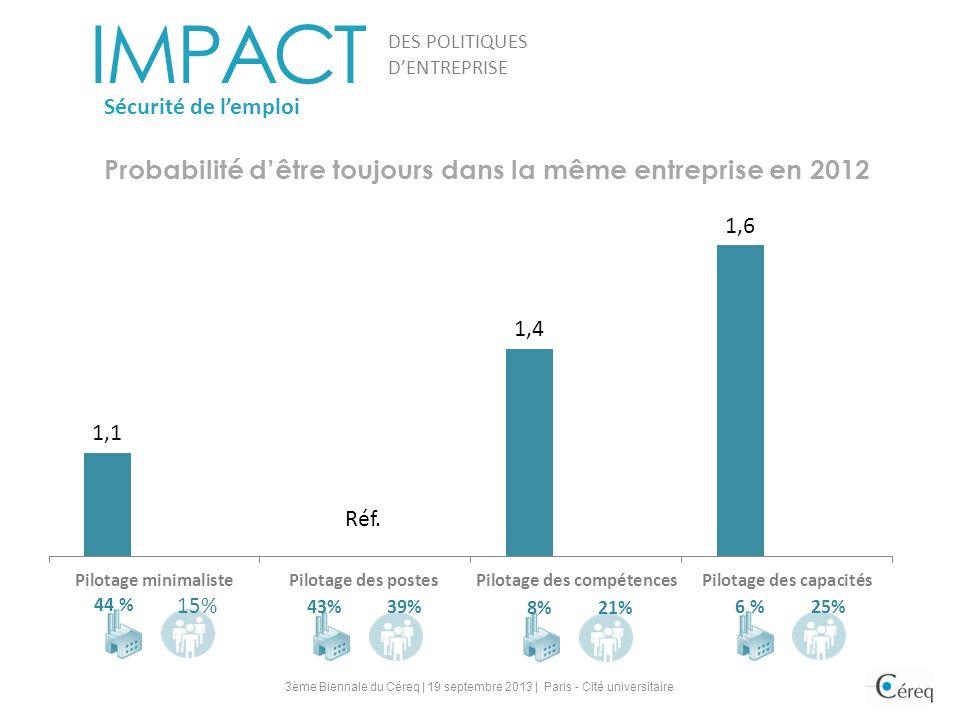 Probabilité d'être toujours dans la même entreprise en 2012