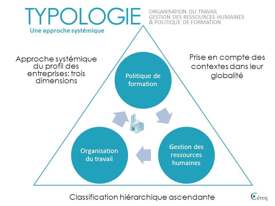 TYPOLOGIE Prise en compte des contextes dans leur globalité