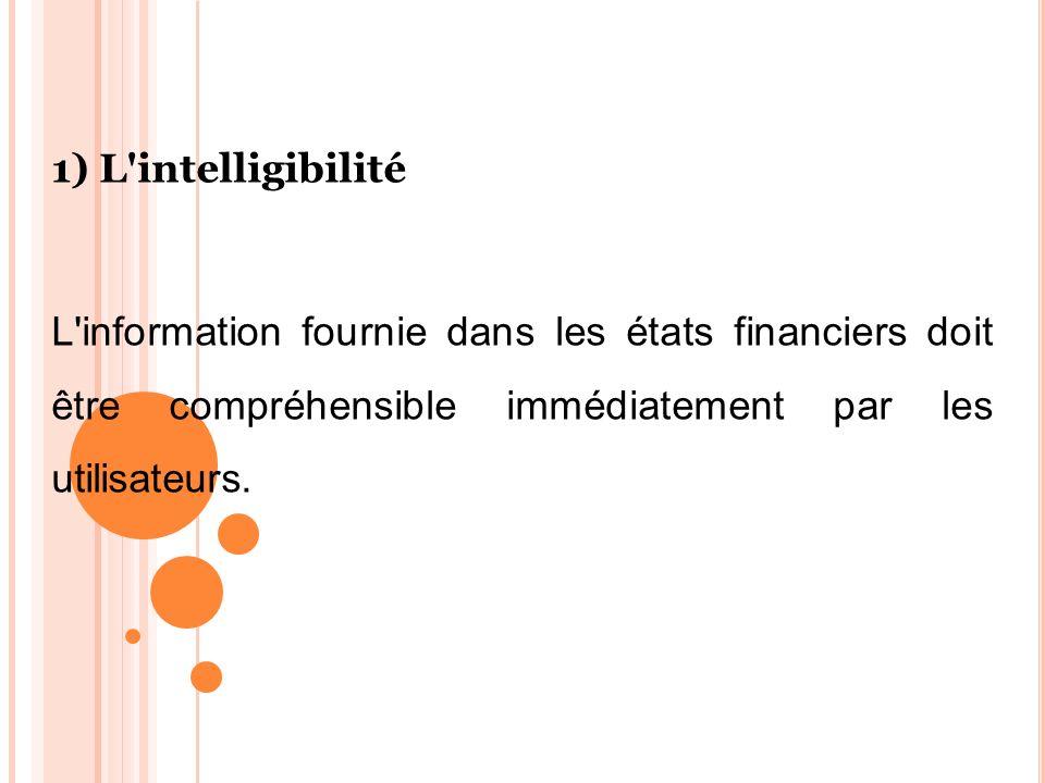 1) L intelligibilité L information fournie dans les états financiers doit être compréhensible immédiatement par les utilisateurs.