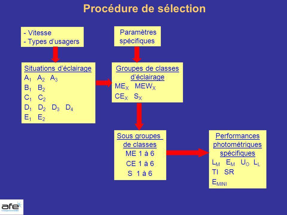 Procédure de sélection