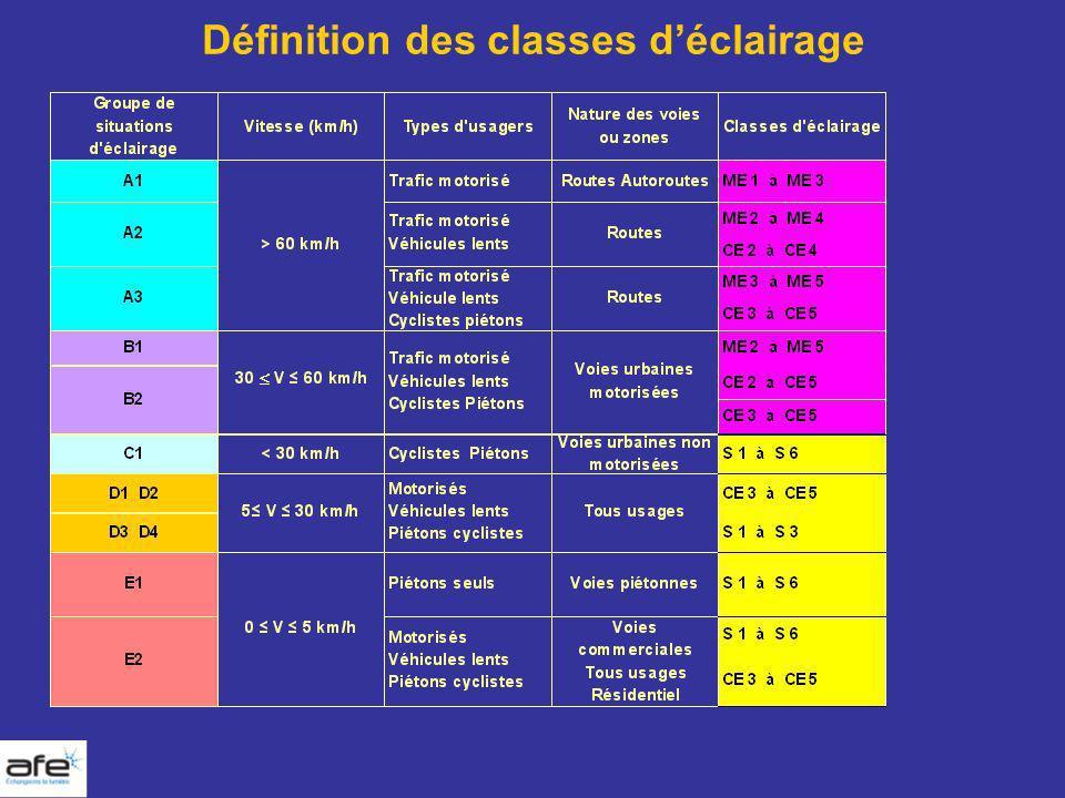 Définition des classes d'éclairage