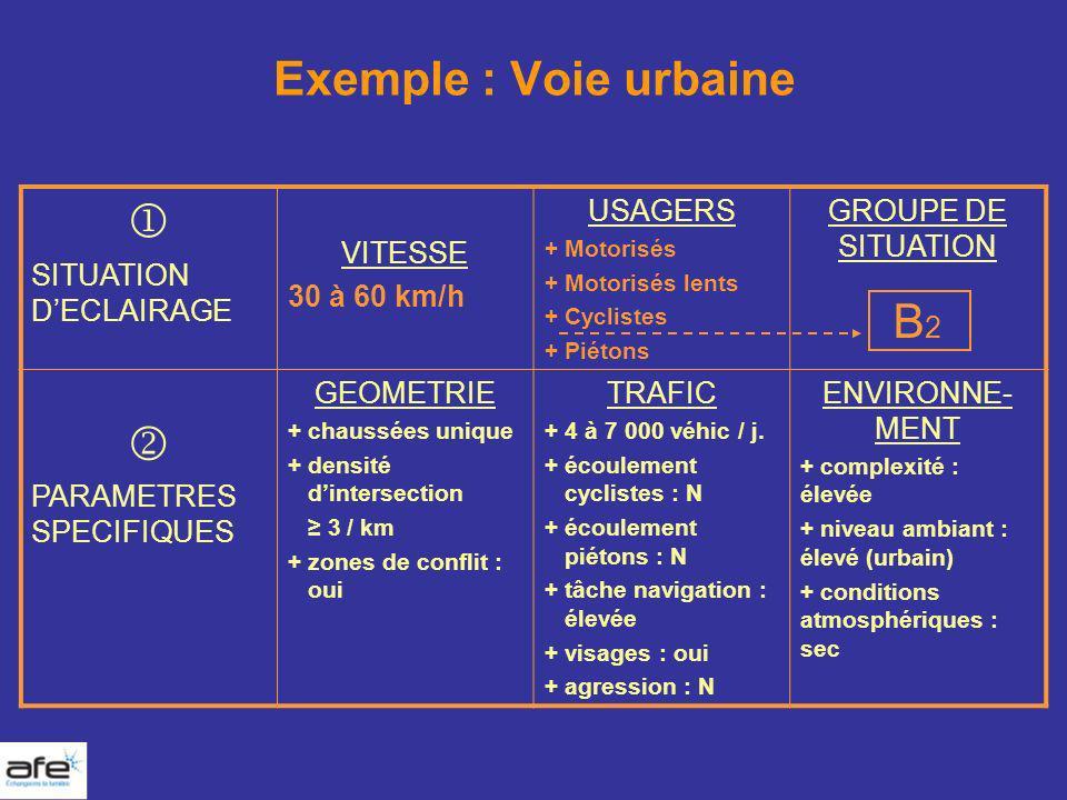 Exemple : Voie urbaine  B2  SITUATION D'ECLAIRAGE VITESSE