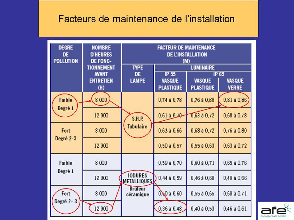 Facteurs de maintenance de l'installation