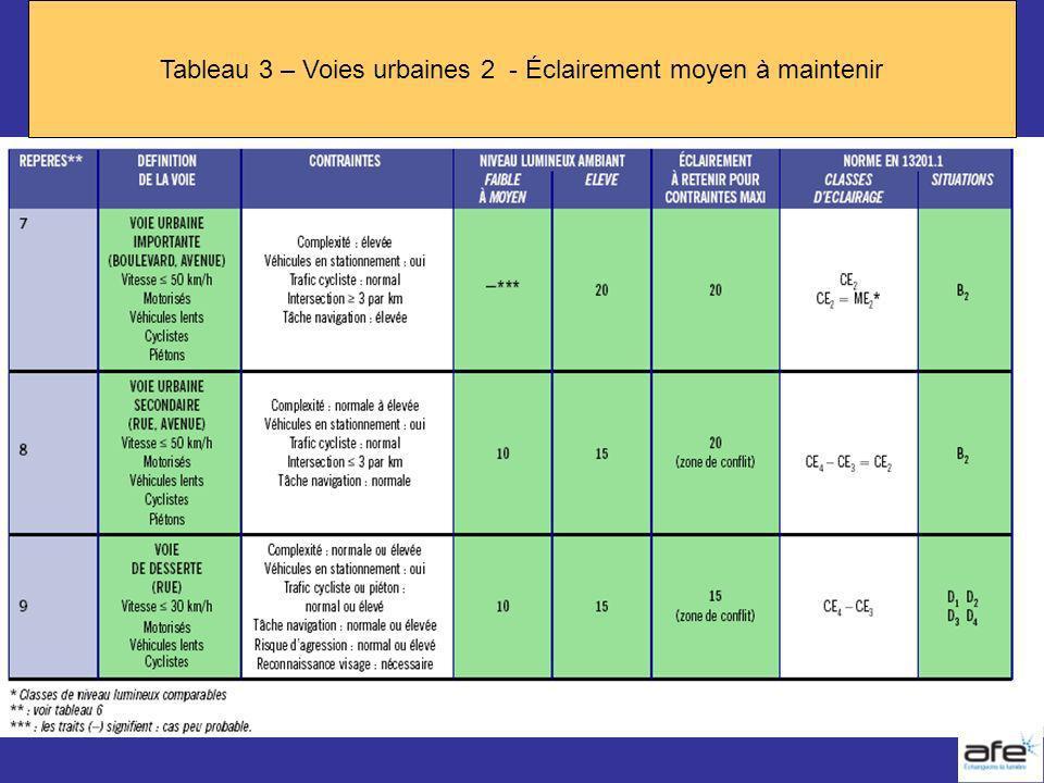 Tableau 3 – Voies urbaines 2 - Éclairement moyen à maintenir