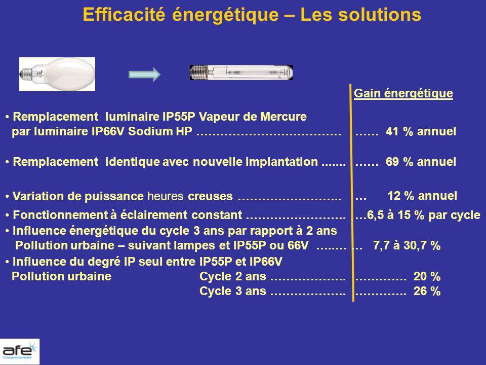 Efficacité énergétique – Les solutions