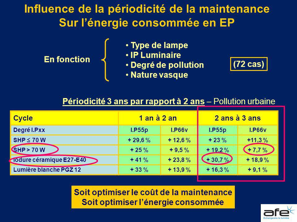 Influence de la périodicité de la maintenance