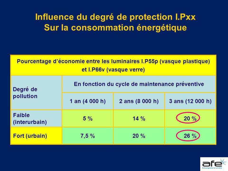 Influence du degré de protection I.Pxx Sur la consommation énergétique