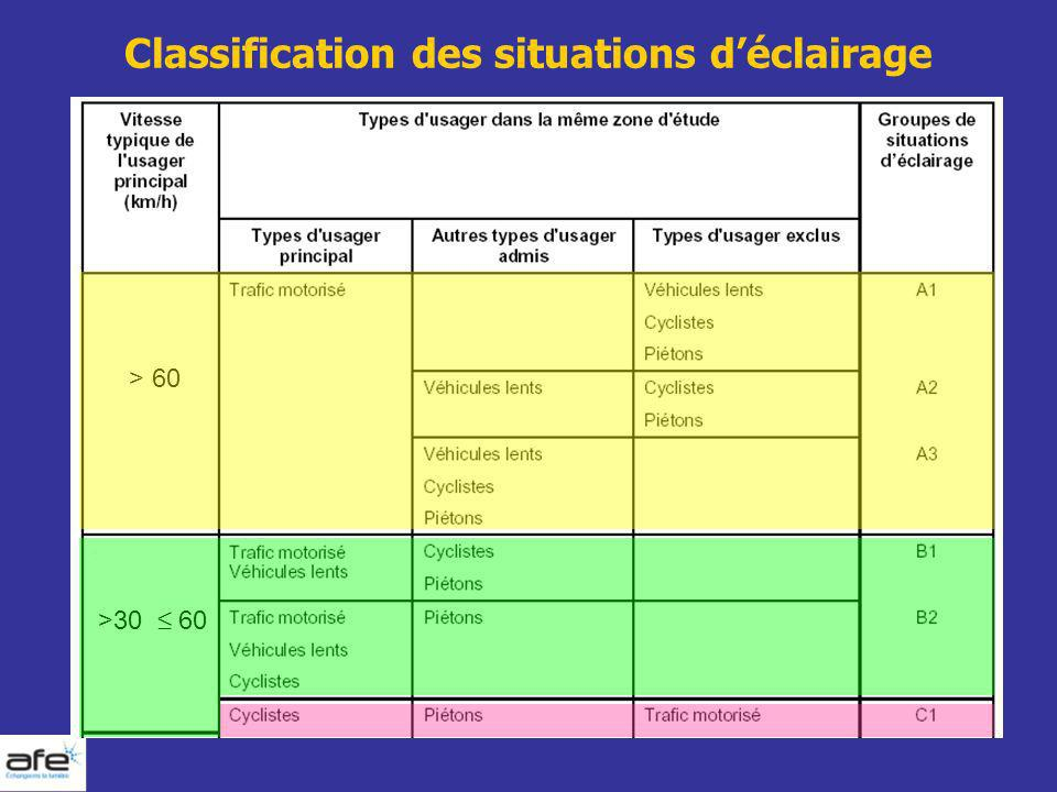 Classification des situations d'éclairage