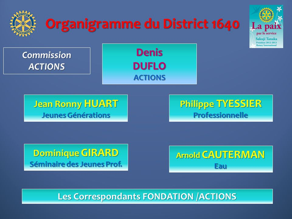 Organigramme du District 1640