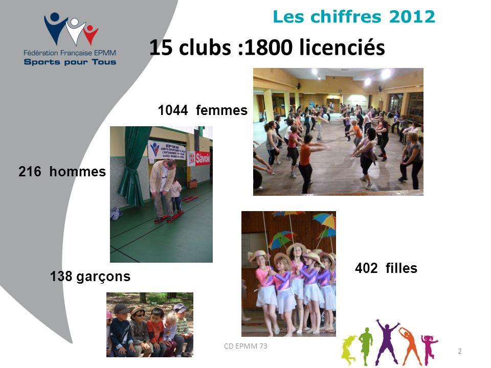 15 clubs :1800 licenciés Les chiffres 2012 1044 femmes 216 hommes