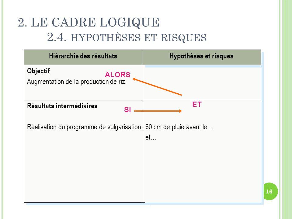 2. LE CADRE LOGIQUE 2.4. hypothèses et risques