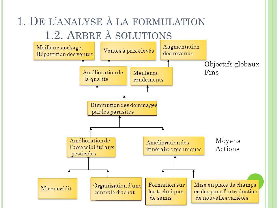1. De l'analyse à la formulation 1.2. Arbre à solutions