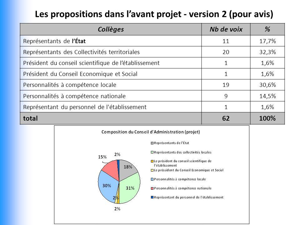 Les propositions dans l'avant projet - version 2 (pour avis)