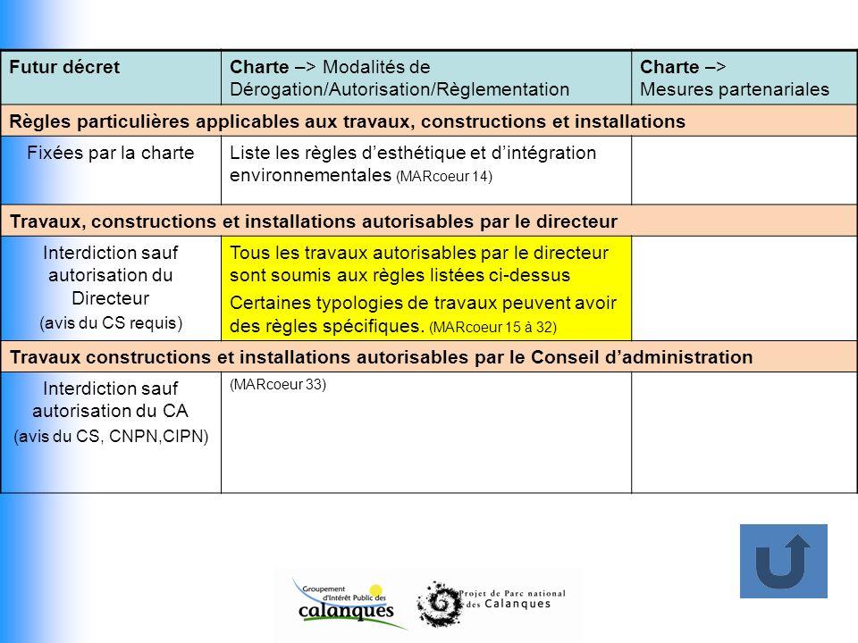 Charte –> Modalités de Dérogation/Autorisation/Règlementation