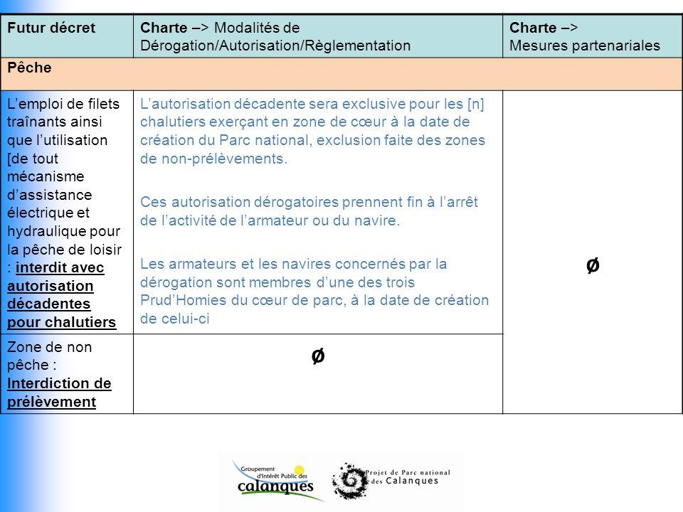 Futur décret Charte –> Modalités de Dérogation/Autorisation/Règlementation. Charte –> Mesures partenariales.