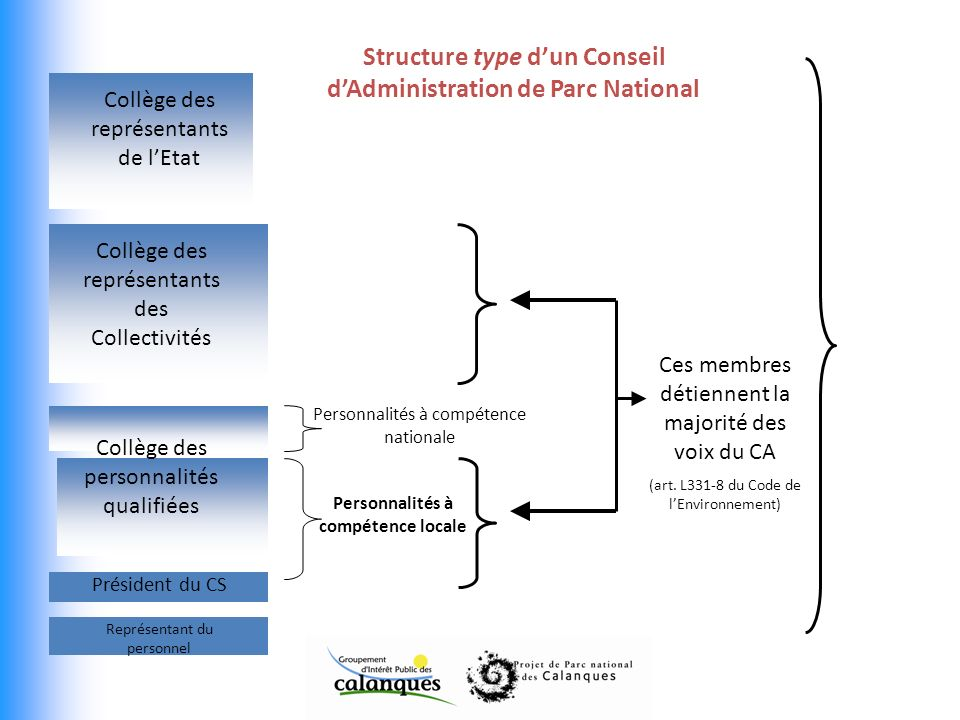 Structure type d'un Conseil d'Administration de Parc National