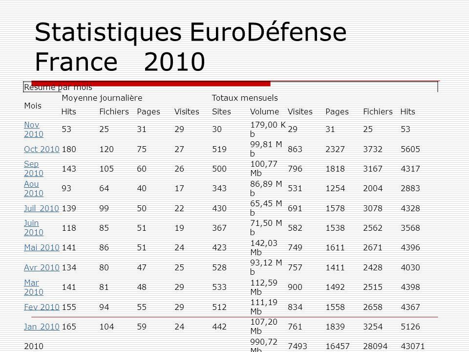 Statistiques EuroDéfense France 2010