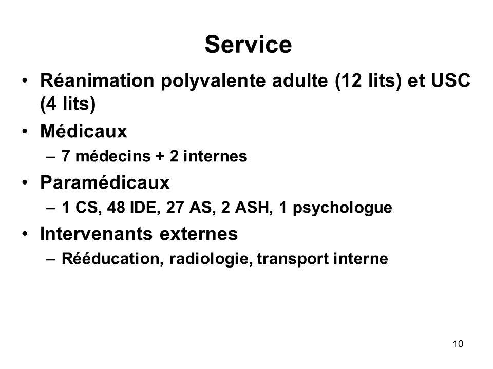 Service Réanimation polyvalente adulte (12 lits) et USC (4 lits)