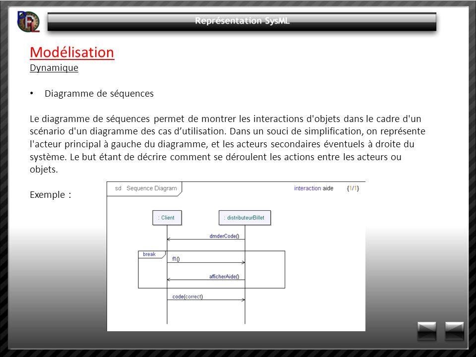 Modélisation Dynamique Diagramme de séquences