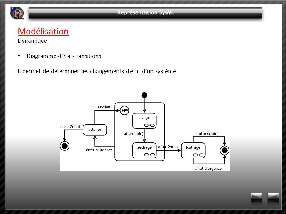 Modélisation Dynamique Diagramme d'état-transitions
