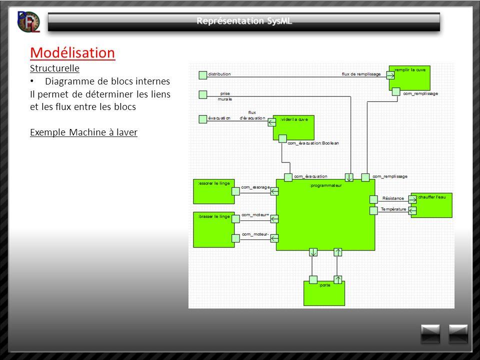 Modélisation Structurelle Diagramme de blocs internes