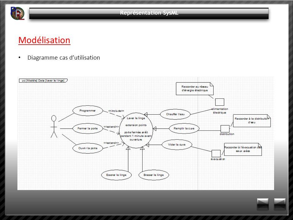 Modélisation Diagramme cas d'utilisation