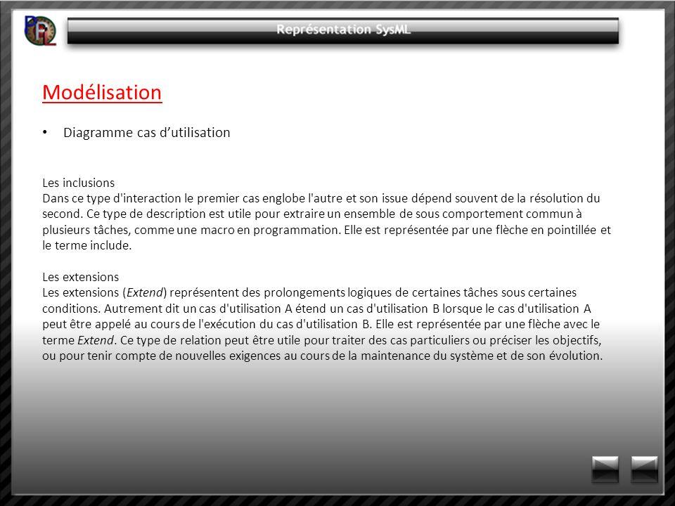 Modélisation Diagramme cas d'utilisation Les inclusions