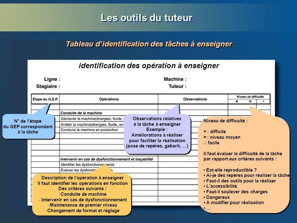 Les outils du tuteur Tableau d'identification des tâches à enseigner