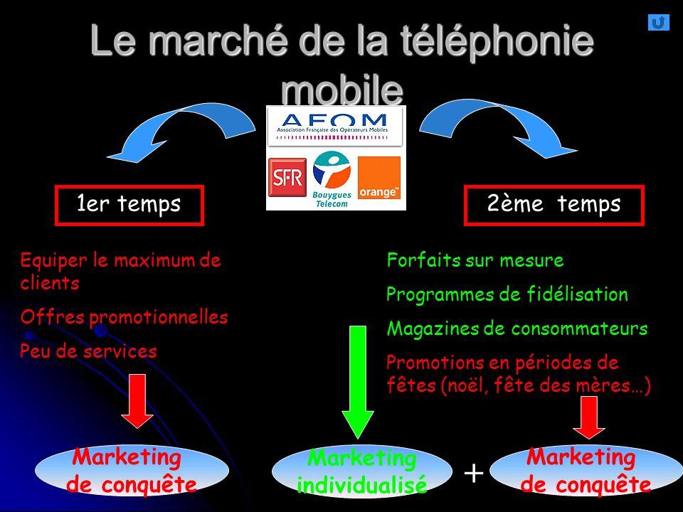 Le marché de la téléphonie mobile