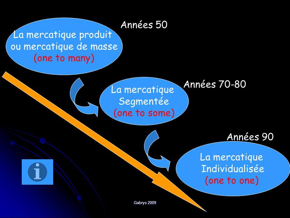 Années 50 La mercatique produit ou mercatique de masse (one to many)