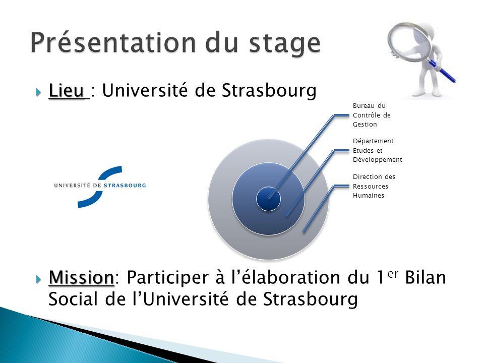 Présentation du stage Lieu : Université de Strasbourg