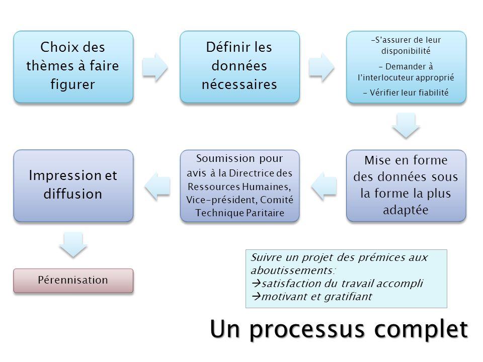 Un processus complet Définir les données nécessaires