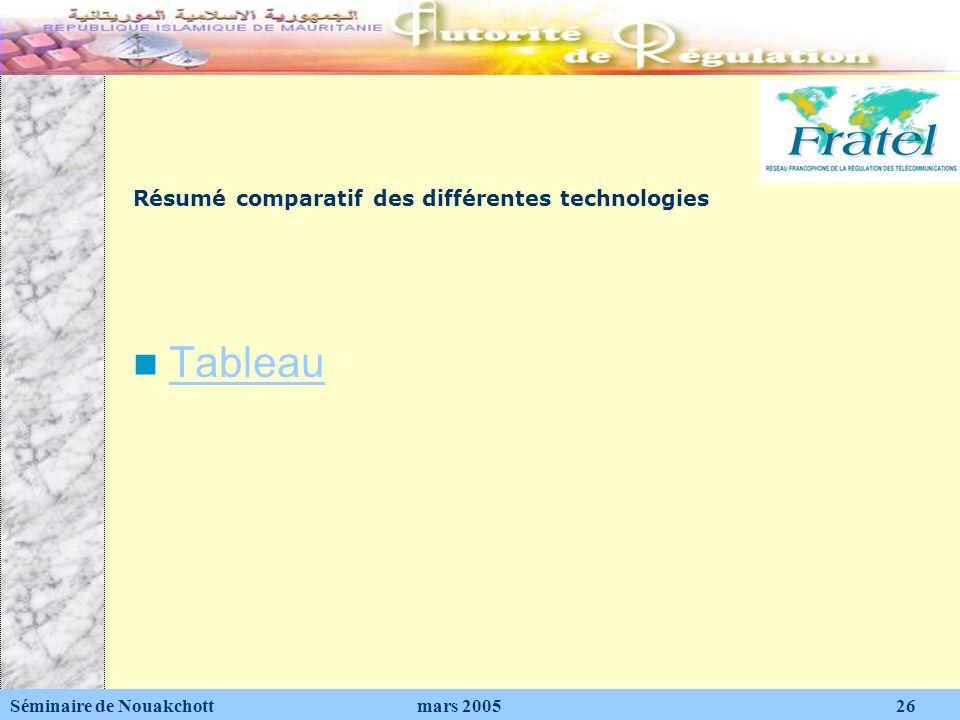 Résumé comparatif des différentes technologies