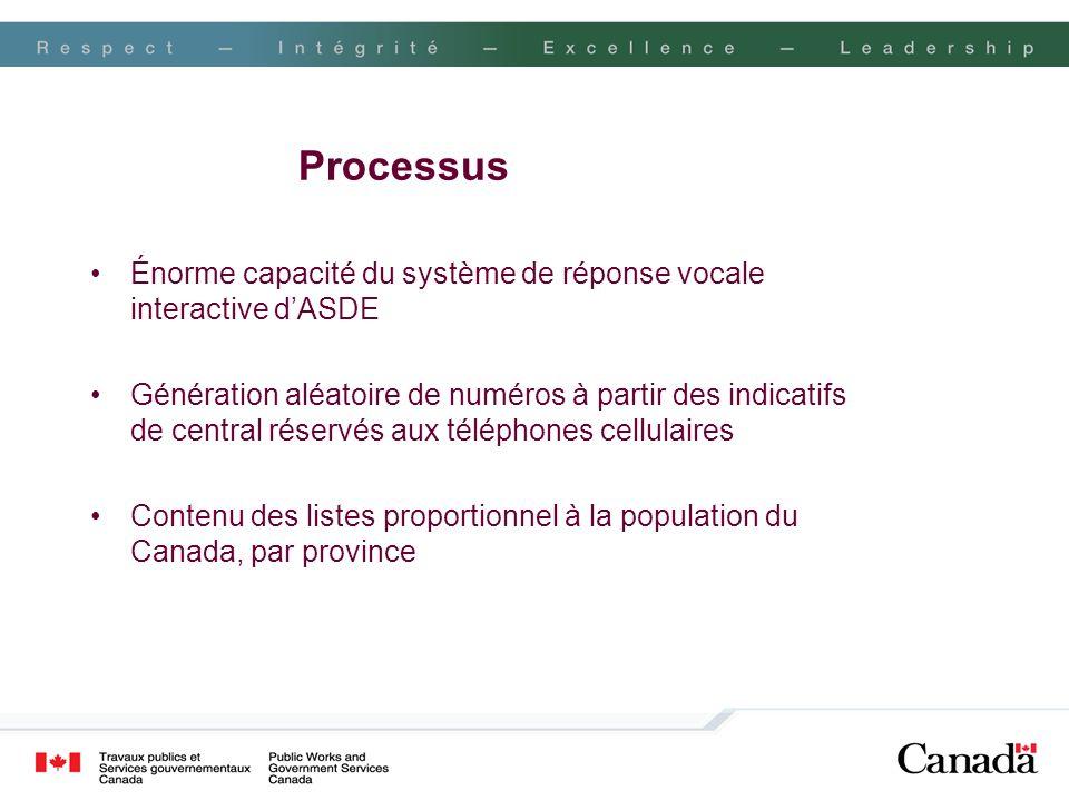 ProcessusÉnorme capacité du système de réponse vocale interactive d'ASDE.
