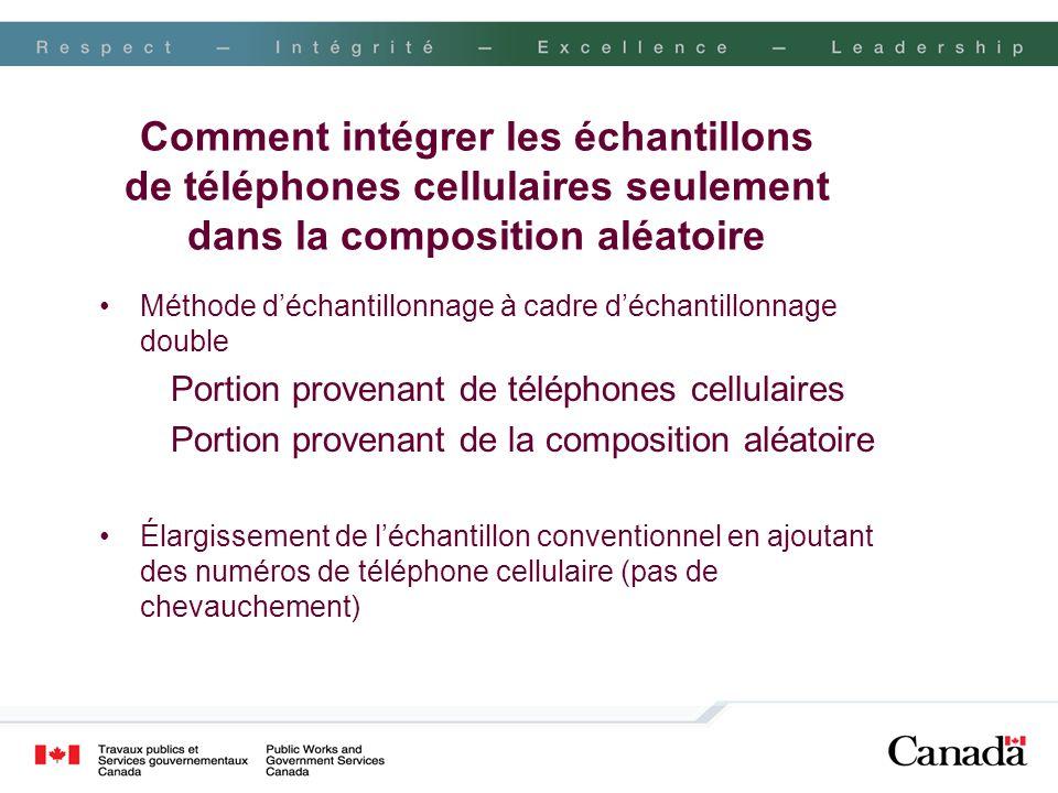 Comment intégrer les échantillons de téléphones cellulaires seulement dans la composition aléatoire