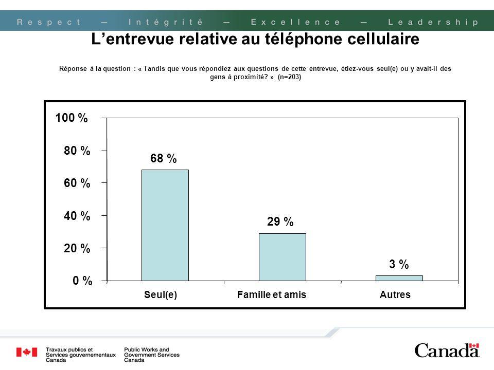L'entrevue relative au téléphone cellulaire Réponse à la question : « Tandis que vous répondiez aux questions de cette entrevue, étiez-vous seul(e) ou y avait-il des gens à proximité » (n=203)