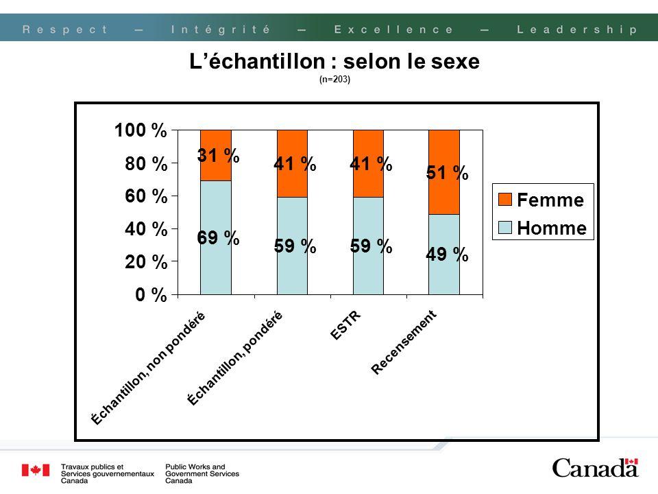 L'échantillon : selon le sexe (n=203)