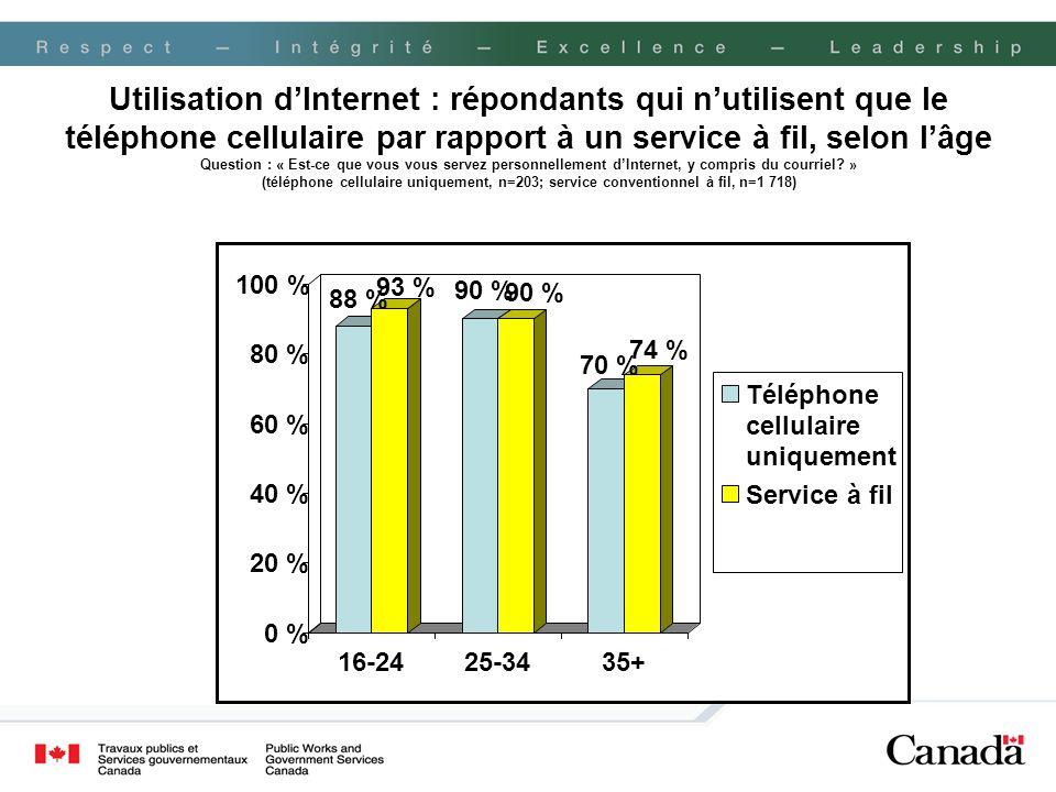 Utilisation d'Internet : répondants qui n'utilisent que le téléphone cellulaire par rapport à un service à fil, selon l'âge Question : « Est-ce que vous vous servez personnellement d'Internet, y compris du courriel » (téléphone cellulaire uniquement, n=203; service conventionnel à fil, n=1 718)
