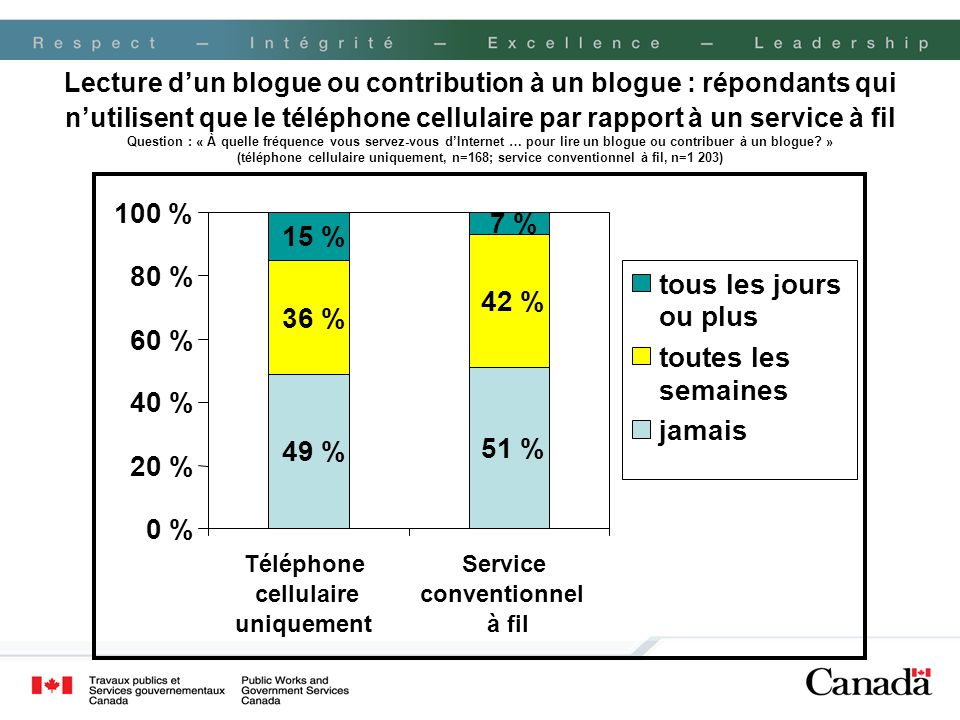 Lecture d'un blogue ou contribution à un blogue : répondants qui n'utilisent que le téléphone cellulaire par rapport à un service à fil Question : « À quelle fréquence vous servez-vous d'Internet … pour lire un blogue ou contribuer à un blogue » (téléphone cellulaire uniquement, n=168; service conventionnel à fil, n=1 203)