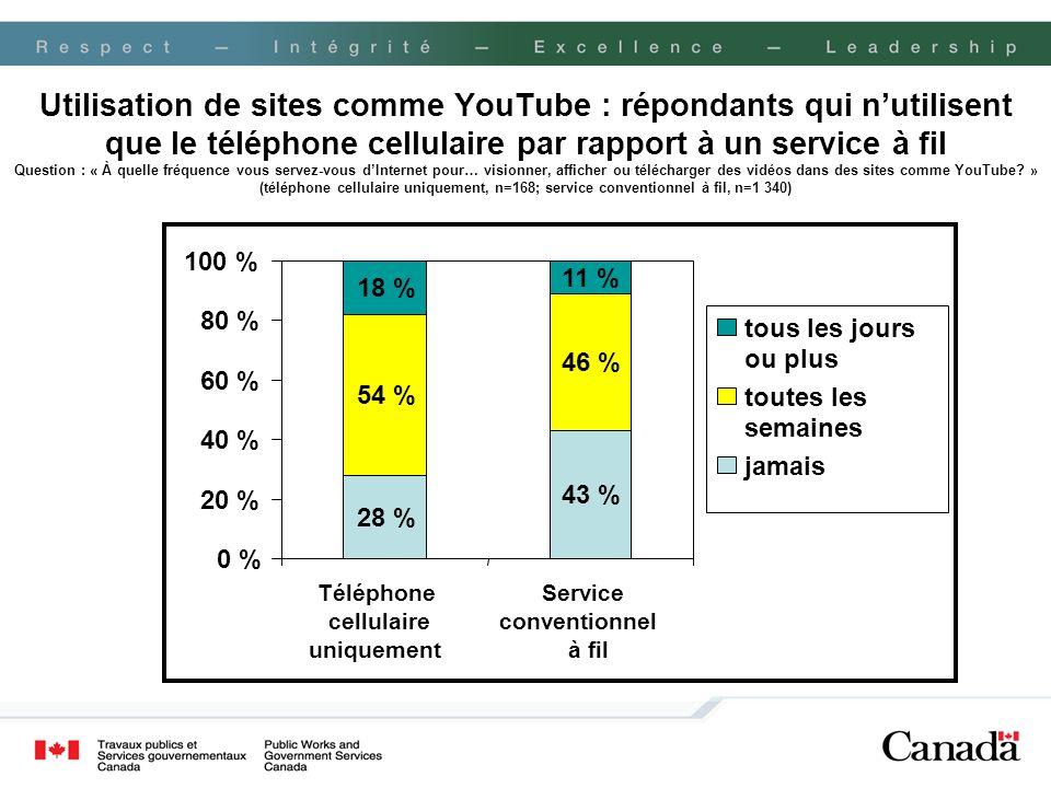 Utilisation de sites comme YouTube : répondants qui n'utilisent que le téléphone cellulaire par rapport à un service à fil Question : « À quelle fréquence vous servez-vous d'Internet pour… visionner, afficher ou télécharger des vidéos dans des sites comme YouTube » (téléphone cellulaire uniquement, n=168; service conventionnel à fil, n=1 340)
