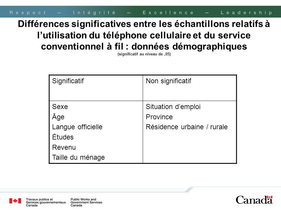 Différences significatives entre les échantillons relatifs à l'utilisation du téléphone cellulaire et du service conventionnel à fil : données démographiques (significatif au niveau de ,05)