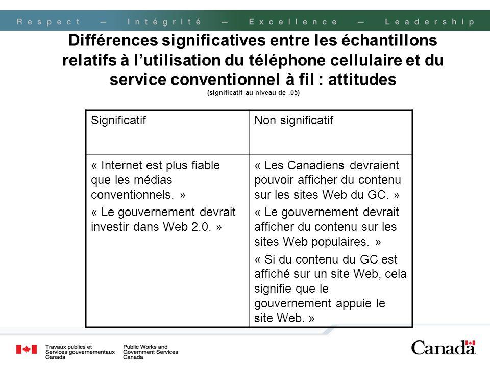 Différences significatives entre les échantillons relatifs à l'utilisation du téléphone cellulaire et du service conventionnel à fil : attitudes (significatif au niveau de ,05)