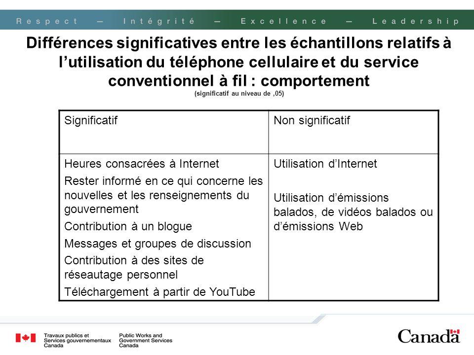 Différences significatives entre les échantillons relatifs à l'utilisation du téléphone cellulaire et du service conventionnel à fil : comportement (significatif au niveau de ,05)