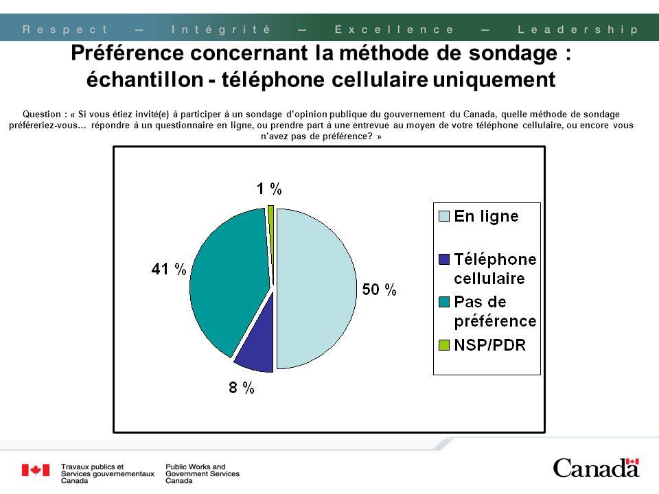 Préférence concernant la méthode de sondage : échantillon - téléphone cellulaire uniquement Question : « Si vous étiez invité(e) à participer à un sondage d'opinion publique du gouvernement du Canada, quelle méthode de sondage préféreriez-vous… répondre à un questionnaire en ligne, ou prendre part à une entrevue au moyen de votre téléphone cellulaire, ou encore vous n'avez pas de préférence.