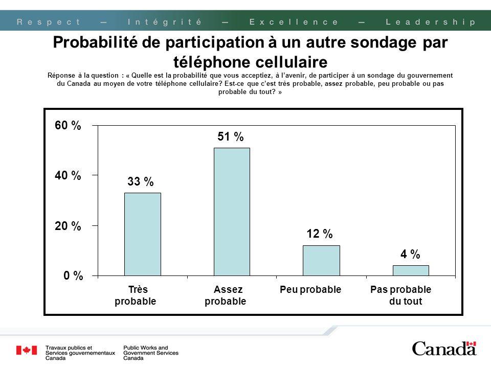 Probabilité de participation à un autre sondage par téléphone cellulaire Réponse à la question : « Quelle est la probabilité que vous acceptiez, à l'avenir, de participer à un sondage du gouvernement du Canada au moyen de votre téléphone cellulaire Est-ce que c'est très probable, assez probable, peu probable ou pas probable du tout »