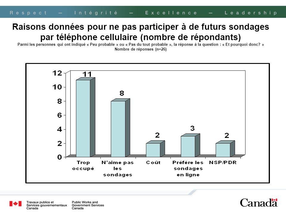Raisons données pour ne pas participer à de futurs sondages par téléphone cellulaire (nombre de répondants) Parmi les personnes qui ont indiqué « Peu probable » ou « Pas du tout probable », la réponse à la question : « Et pourquoi donc.