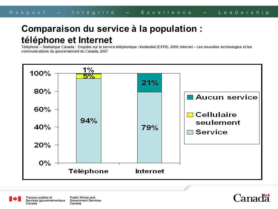 Comparaison du service à la population : téléphone et Internet Téléphone – Statistique Canada : Enquête sur le service téléphonique résidentiel (ESTR), 2006; Internet – Les nouvelles technologies et les communications du gouvernement du Canada, 2007