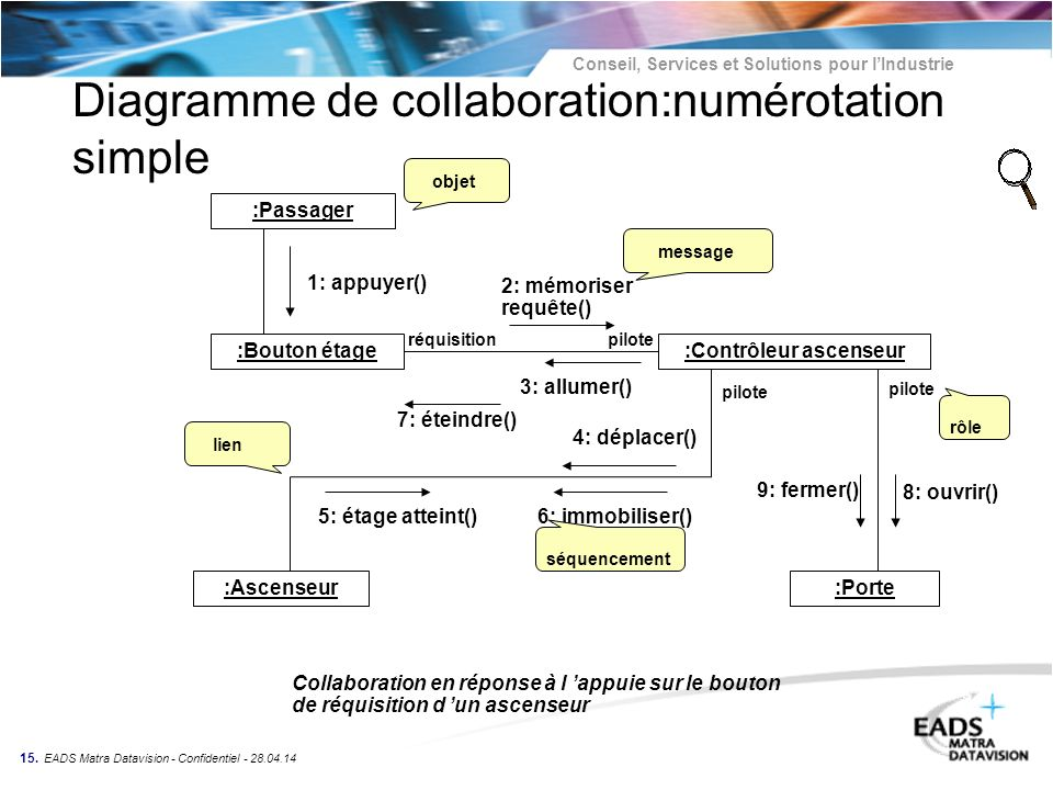 Diagramme de collaboration:numérotation simple